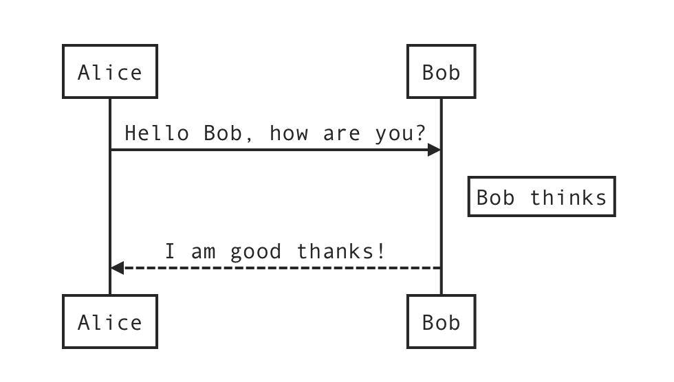 UML sequence